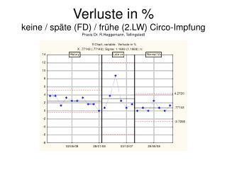 Verluste in %  keine / späte (FD) / frühe (2.LW) Circo-Impfung Praxis Dr. R.Heggemann, Tellingstedt
