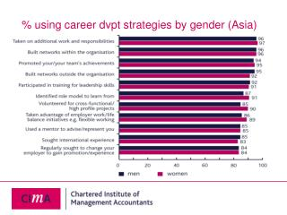 % using career dvpt strategies by gender (Asia)