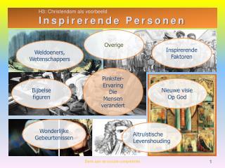 H3: Christendom als voorbeeld Inspirerende Personen
