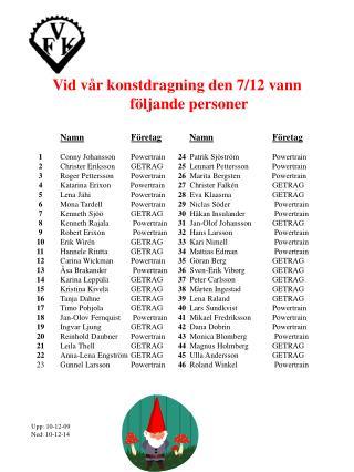 Vid vår konstdragning den 7/12 vann följande personer  Namn Företag Namn Företag 1 Conny JohanssonPowertrain 24   Pa