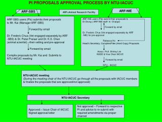 PI PROPOSALS APPROVAL PROCESS BY NTU-IACUC