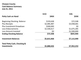 Operating Fund Balances July 2011