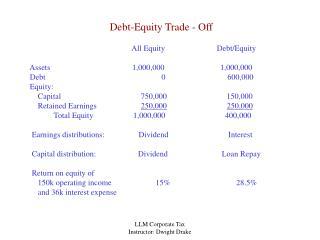 Debt-Equity Trade - Off
