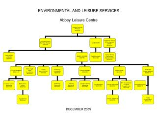 ENVIRONMENTAL AND LEISURE SERVICES Abbey Leisure Centre
