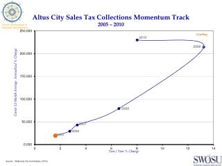 Altus City Sales Tax Collections Momentum Track 2005  �  2010