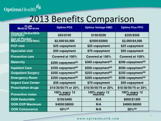 2013 Benefits Comparison
