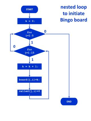 nested loop to initiate Bingo board