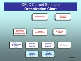 OFLC Current Structure Organization Chart