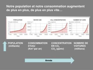 Notre population et notre consommation augmentent de plus en plus, de plus en plus vite…