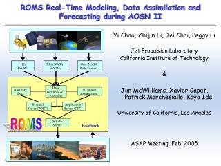 ROMS Real-Time Modeling, Data Assimilation and Forecasting during AOSN II