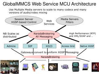 GlobalMMCS Web Service MCU Architecture
