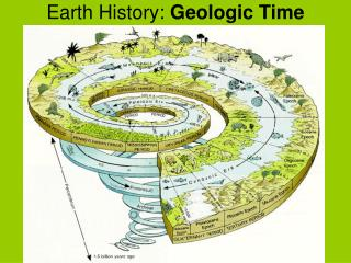 Earth History:  Geologic Time