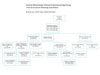 Central Manchester Clinical Commissioning Group   Internal structure following consultation All posts are 1 WTE unless