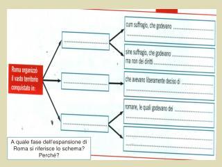 A quale fase dell'espansione di Roma si riferisce lo schema? Perché?