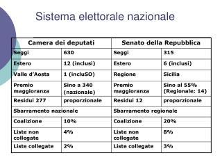 Sistema elettorale nazionale