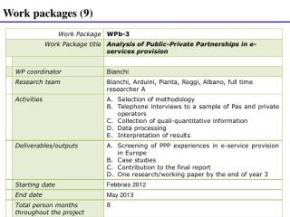 Work packages (9)