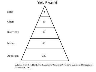 Yield Pyramid