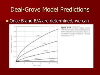 Deal-Grove Model Predictions