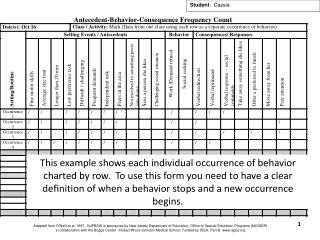 Adapted from O ' Neill et al. 1997.  NJPBSIS is sponsored by New Jersey Department of Education, Office of Special Educ