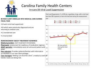 Carolina Family Health Centers In+care 04-Viral Load Suppression