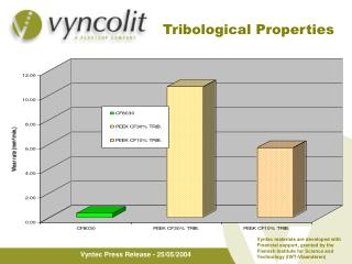 Tribological Properties