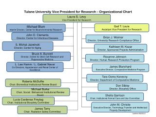Tulane University Vice President for Research � Organizational Chart