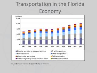Transportation in the Florida Economy