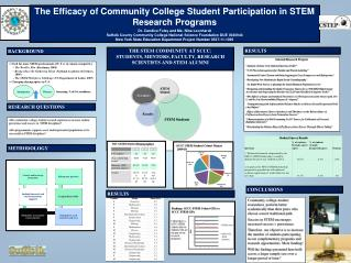 The Efficacy of Community College Student Participation in STEM Research  Programs Dr. Candice Foley and Ms. Nina  Leon