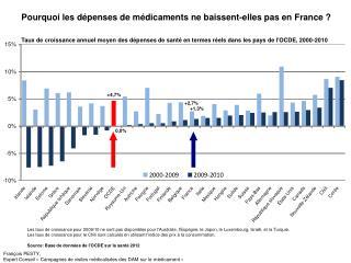 Pourquoi les dépenses de médicaments ne baissent-elles pas en France ?