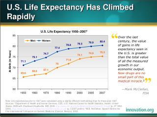 U.S. Life Expectancy Has Climbed Rapidly