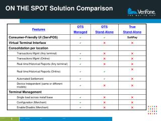 ON THE SPOT Solution Comparison