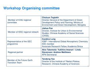 Workshop  Organising  committee