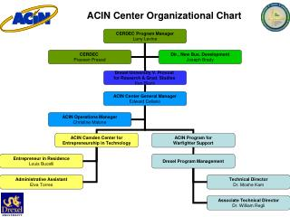 ACIN Center Organizational Chart