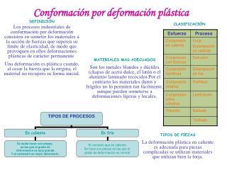 Conformación por deformación plástica