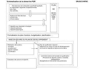 Etat des lieux de la discipline (quantitatif/qualitatif): L'organisation régionale et départementale, les clubs, les a