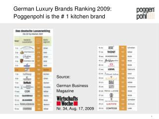 German Luxury Brands Ranking 2009: Poggenpohl is the # 1 kitchen brand