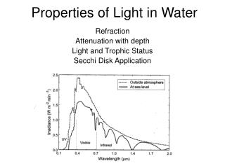 Properties of Light in Water