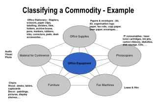 Classifying a Commodity - Example