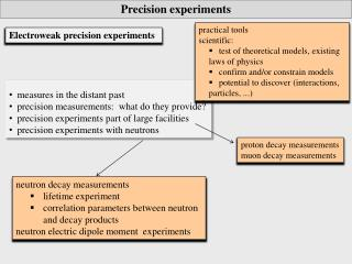 measures in the distant past   precision measurements:  what do they provide?   precision experiments part of large f