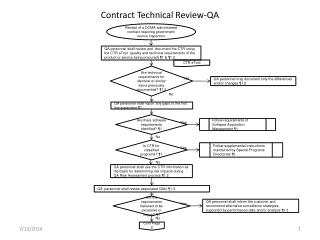 Contract Technical Review-QA