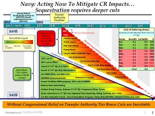 Navy: Acting Now To Mitigate CR Impacts… Sequestration requires deeper cuts