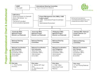Project Organizational Chart & Institutional Framework