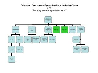 "Education Provision & Specialist Commissioning Team (0-19) ""Ensuring excellent provision for all"""