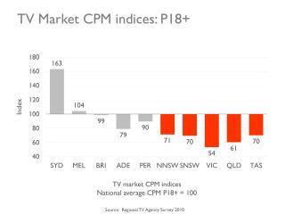 TV Market CPM indices: P18+