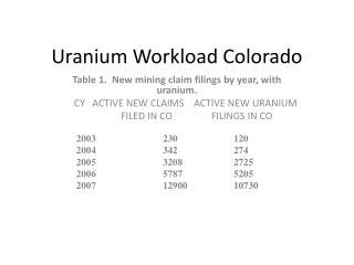 Uranium  W orkload Colorado