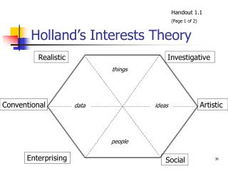Holland's Interests Theory