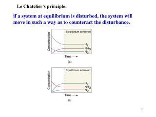 Le Chatelier's principle: