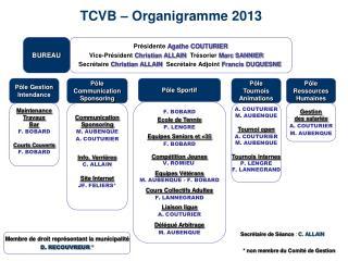TCVB – Organigramme 2013