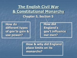 The English Civil War & Constitutional Monarchy