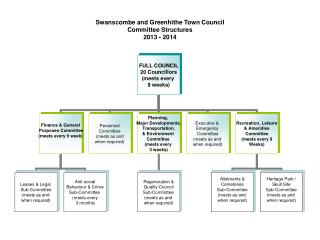 Swanscombe and Greenhithe Town Council Committee Structures 2013 - 2014